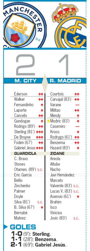チャンピオンズリーグ・ラウンド16第2戦マンチェスター・シティ戦翌日AS紙採点:クルトゥワ、カルバハル、ミリトン、ロドリゴ、ベンゼマがチームトップの2点、ヴァラン、カゼミーロが最低評価
