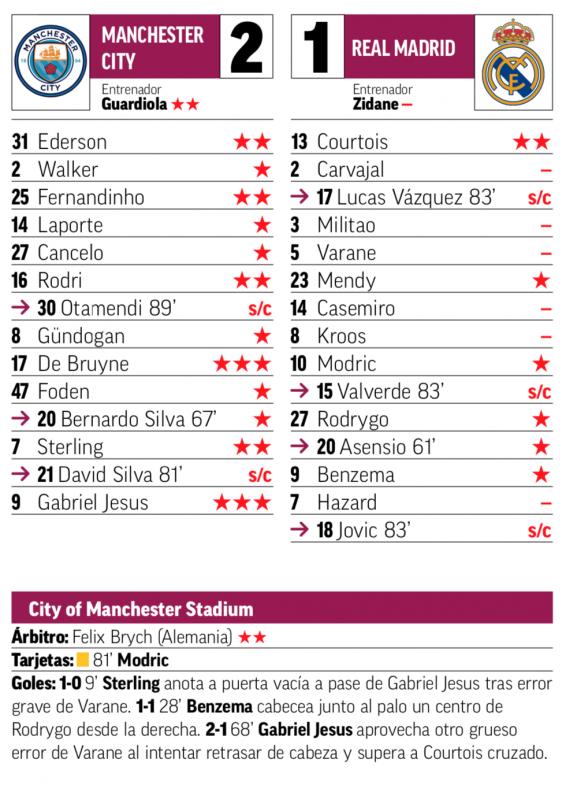 チャンピオンズリーグ・ラウンド16第2戦マンチェスター・シティ戦翌日MARCA紙採点:クルトゥワがチームトップの2点、カルバハル、ミリトン、ヴァラン、カゼミーロ、クロース、アザールが最低点