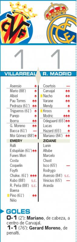 リーガ第10節ビジャレアル戦翌日AS紙採点:モドリッチが最高評価、クルトゥワ、イスコ、ヴィニシウスが最低点